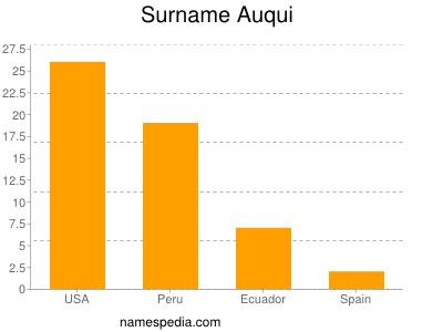 Surname Auqui
