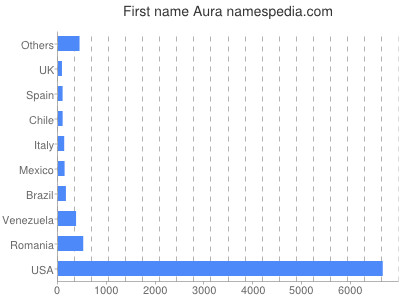 Given name Aura