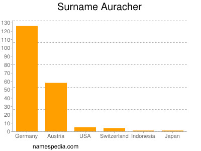 Surname Auracher