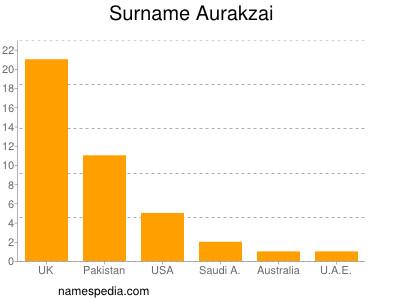 Familiennamen Aurakzai