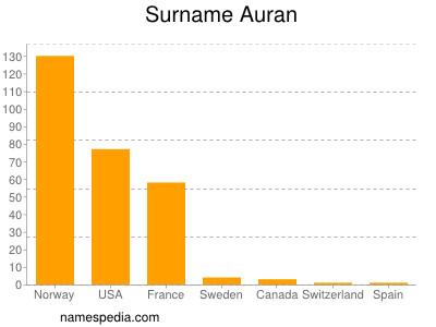 Surname Auran