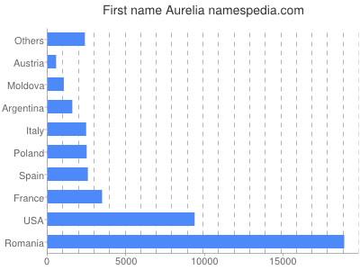 Vornamen Aurelia