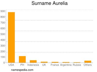 Familiennamen Aurelia
