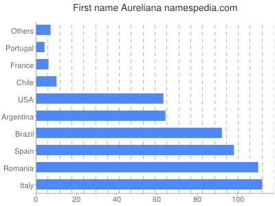 prenom Aureliana