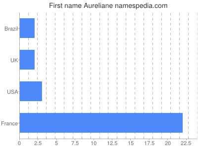 Given name Aureliane