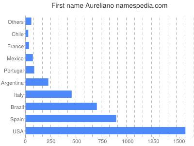 Given name Aureliano
