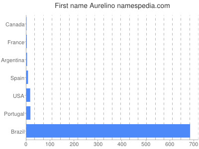 Given name Aurelino