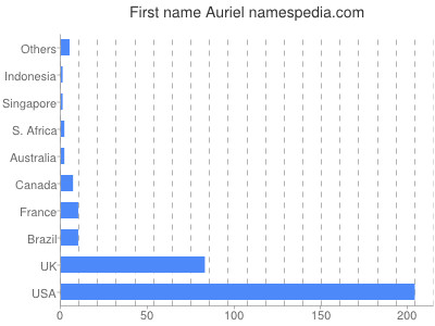 Given name Auriel