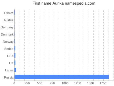 Given name Aurika