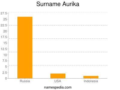 Surname Aurika
