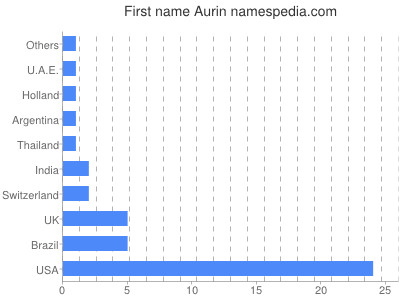 Given name Aurin