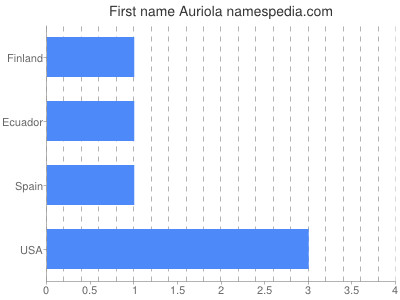 Given name Auriola