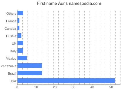 Given name Auris