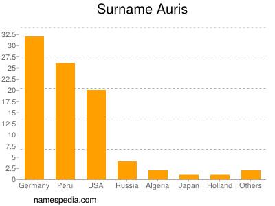 Surname Auris