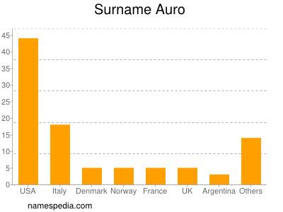 Surname Auro