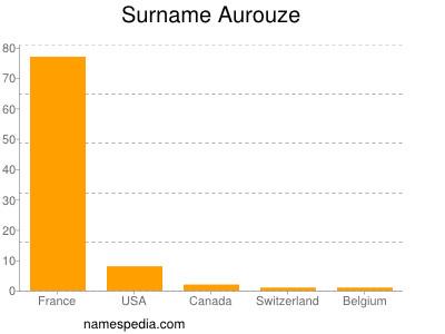 Surname Aurouze