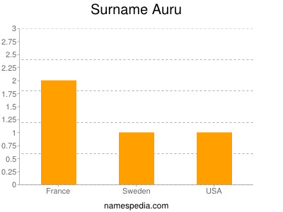 Surname Auru