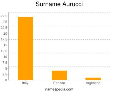 Surname Aurucci