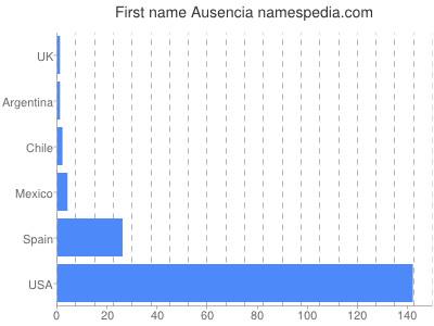 Given name Ausencia