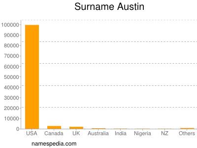 Familiennamen Austin
