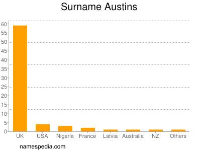 Surname Austins