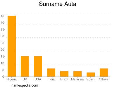Surname Auta