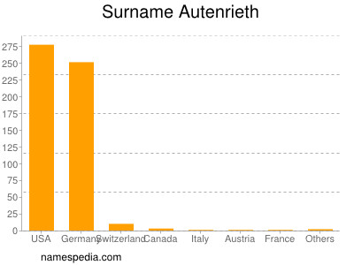 Surname Autenrieth
