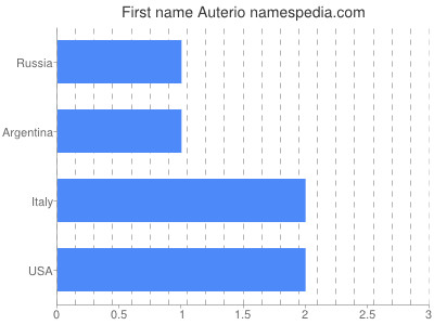 Given name Auterio