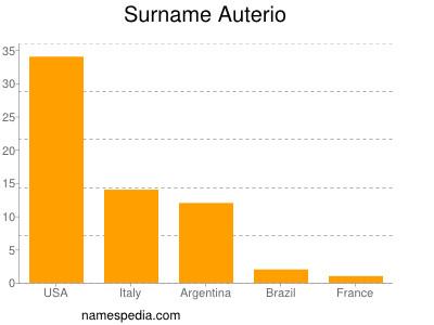 Surname Auterio