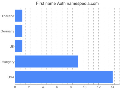 Given name Auth