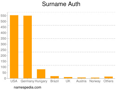Surname Auth