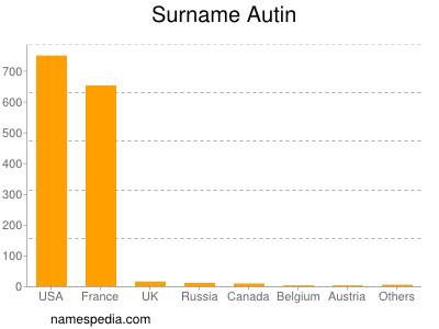 Surname Autin