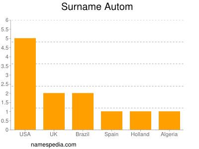 Surname Autom