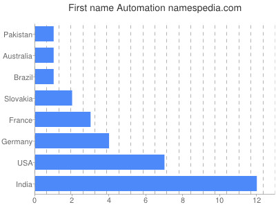 Given name Automation