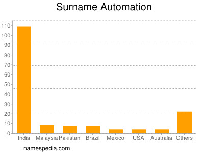 Surname Automation