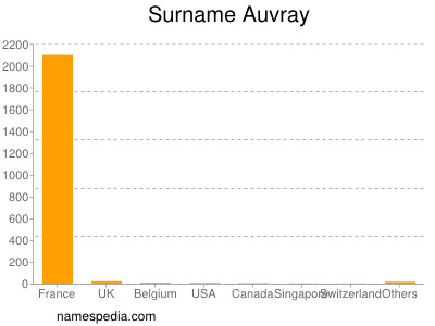 Surname Auvray