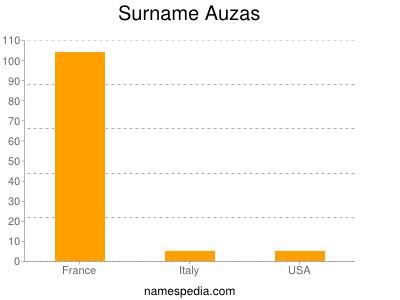 Surname Auzas