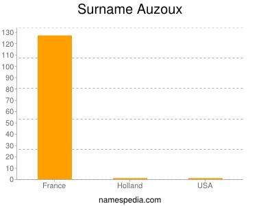 Surname Auzoux