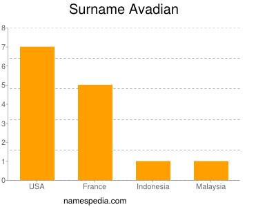 Familiennamen Avadian