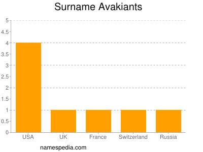Familiennamen Avakiants