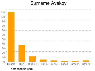 Familiennamen Avakov