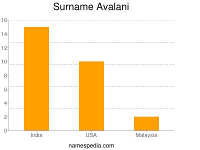 Surname Avalani