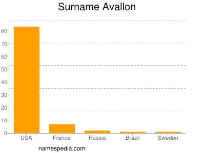 Familiennamen Avallon