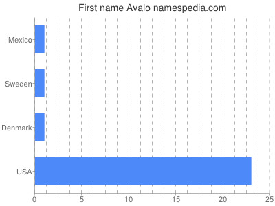 Given name Avalo