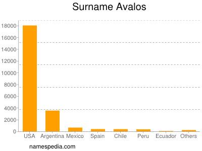 Familiennamen Avalos