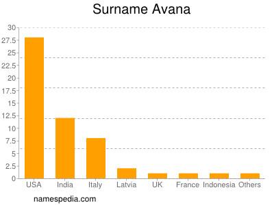 Familiennamen Avana