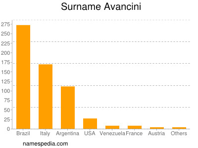 Familiennamen Avancini