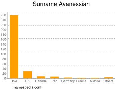Surname Avanessian