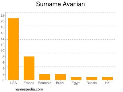 Familiennamen Avanian