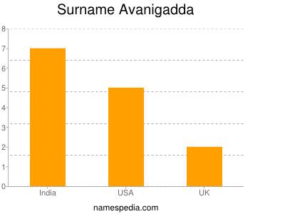 Familiennamen Avanigadda